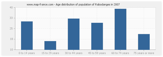 Age distribution of population of Rabodanges in 2007