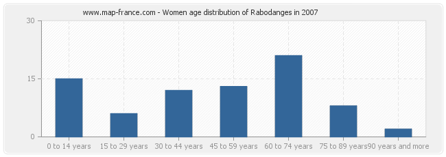 Women age distribution of Rabodanges in 2007