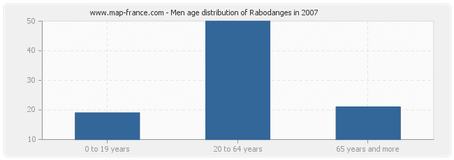 Men age distribution of Rabodanges in 2007
