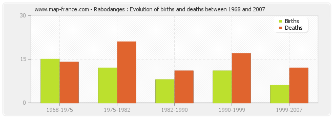 Rabodanges : Evolution of births and deaths between 1968 and 2007