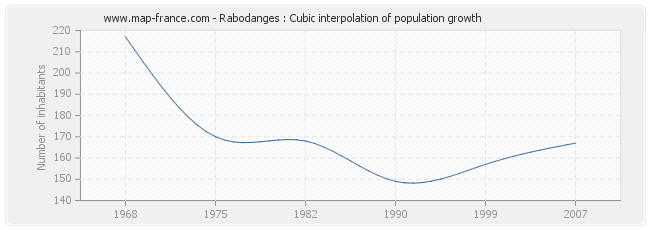 Rabodanges : Cubic interpolation of population growth