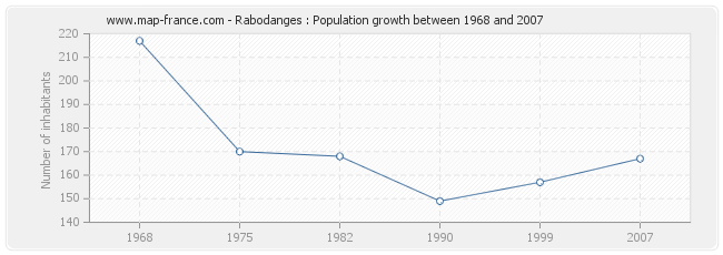Population Rabodanges