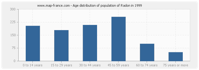 Age distribution of population of Radon in 1999