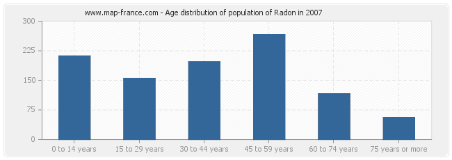 Age distribution of population of Radon in 2007