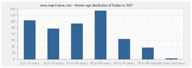 Women age distribution of Radon in 2007