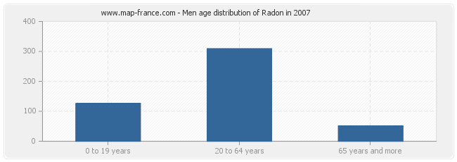 Men age distribution of Radon in 2007