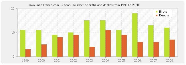 Radon : Number of births and deaths from 1999 to 2008