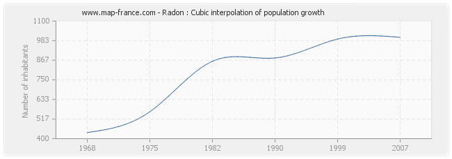 Radon : Cubic interpolation of population growth