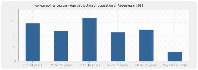 Age distribution of population of Résenlieu in 1999