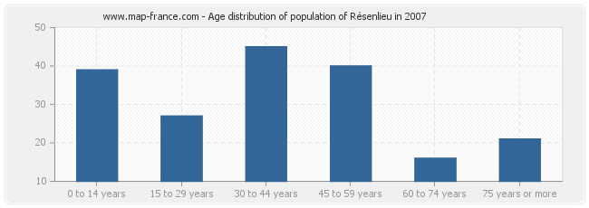 Age distribution of population of Résenlieu in 2007