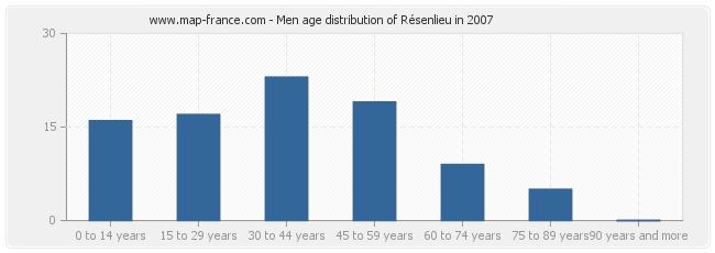 Men age distribution of Résenlieu in 2007