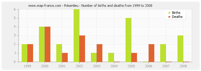Résenlieu : Number of births and deaths from 1999 to 2008