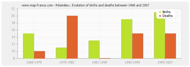 Résenlieu : Evolution of births and deaths between 1968 and 2007