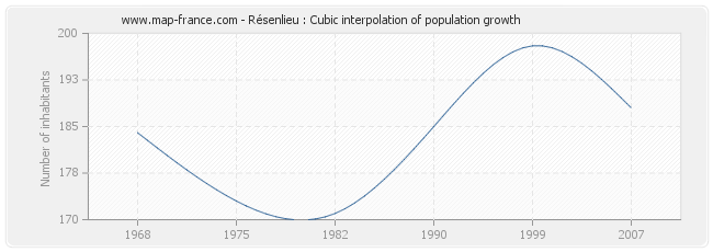Résenlieu : Cubic interpolation of population growth