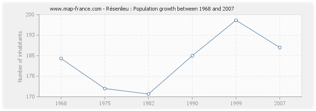 Population Résenlieu