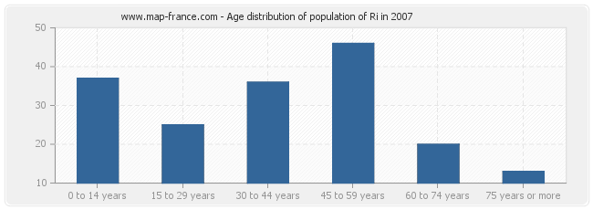 Age distribution of population of Ri in 2007