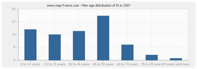 Men age distribution of Ri in 2007