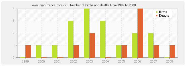 Ri : Number of births and deaths from 1999 to 2008