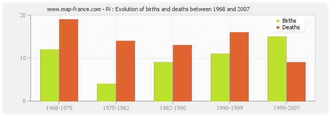 Ri : Evolution of births and deaths between 1968 and 2007
