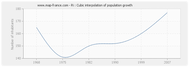 Ri : Cubic interpolation of population growth