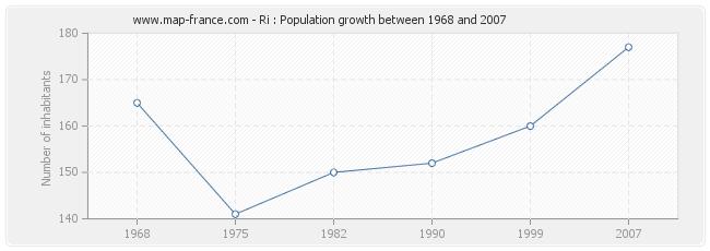 Population Ri