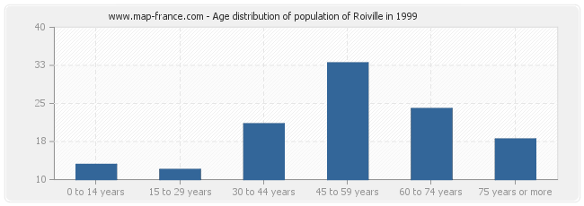 Age distribution of population of Roiville in 1999