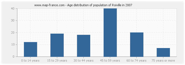 Age distribution of population of Roiville in 2007