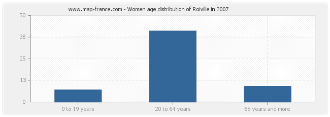 Women age distribution of Roiville in 2007