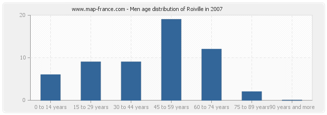 Men age distribution of Roiville in 2007