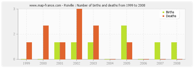 Roiville : Number of births and deaths from 1999 to 2008
