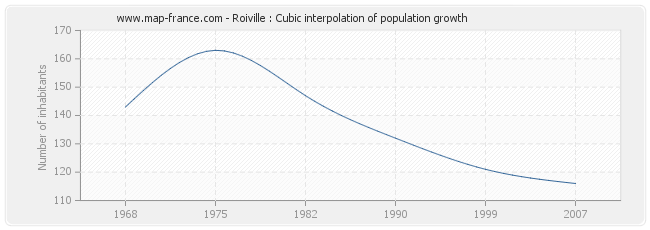 Roiville : Cubic interpolation of population growth