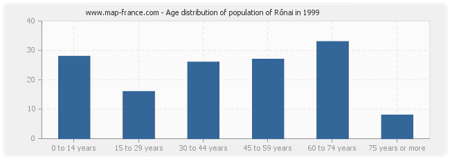 Age distribution of population of Rônai in 1999