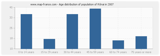 Age distribution of population of Rônai in 2007