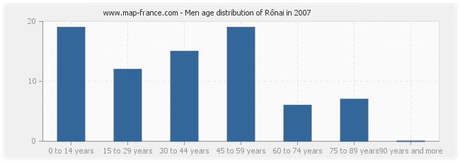 Men age distribution of Rônai in 2007