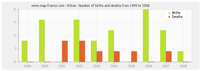 Rônai : Number of births and deaths from 1999 to 2008