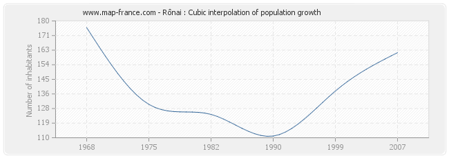 Rônai : Cubic interpolation of population growth