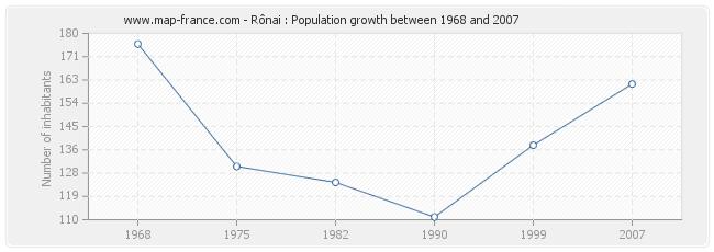 Population Rônai