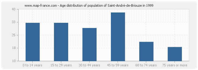 Age distribution of population of Saint-André-de-Briouze in 1999