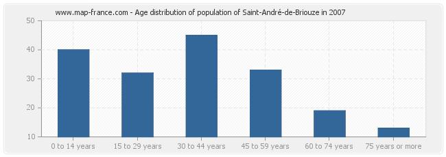 Age distribution of population of Saint-André-de-Briouze in 2007
