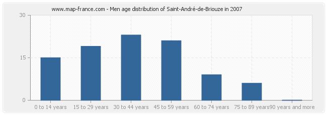 Men age distribution of Saint-André-de-Briouze in 2007