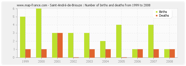 Saint-André-de-Briouze : Number of births and deaths from 1999 to 2008