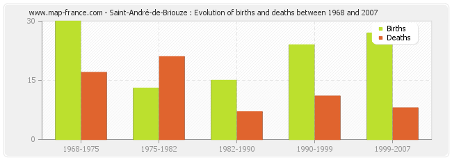 Saint-André-de-Briouze : Evolution of births and deaths between 1968 and 2007