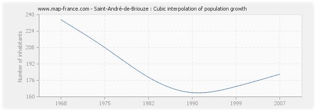 Saint-André-de-Briouze : Cubic interpolation of population growth