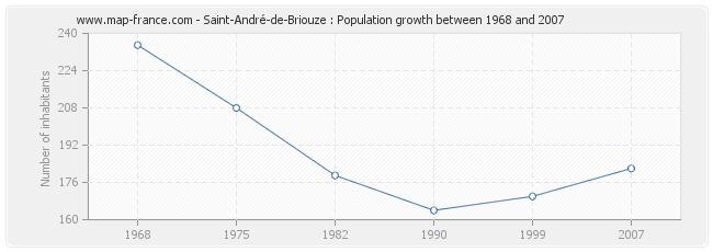 Population Saint-André-de-Briouze