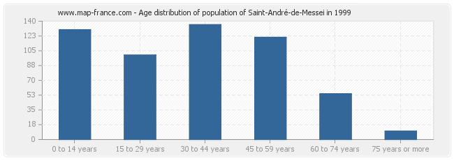 Age distribution of population of Saint-André-de-Messei in 1999
