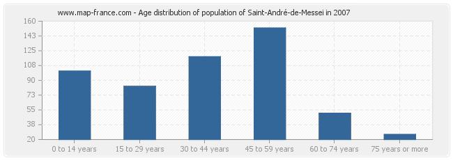Age distribution of population of Saint-André-de-Messei in 2007