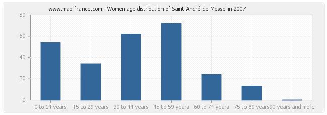 Women age distribution of Saint-André-de-Messei in 2007