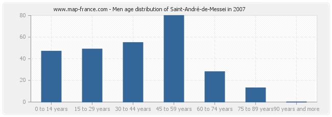 Men age distribution of Saint-André-de-Messei in 2007