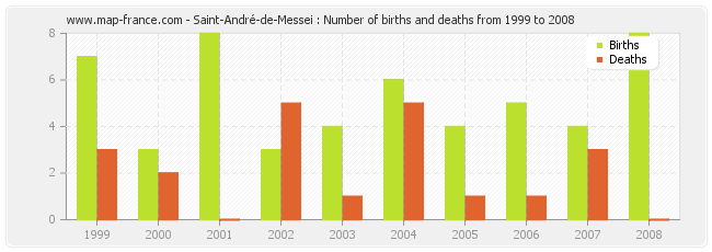 Saint-André-de-Messei : Number of births and deaths from 1999 to 2008