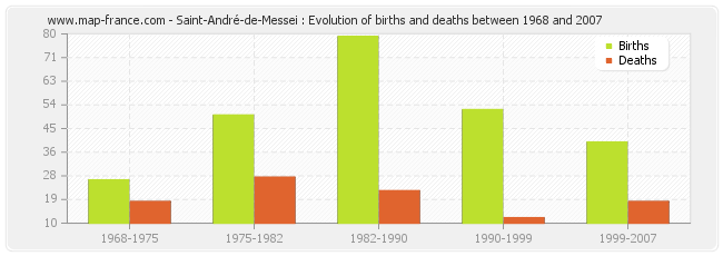 Saint-André-de-Messei : Evolution of births and deaths between 1968 and 2007